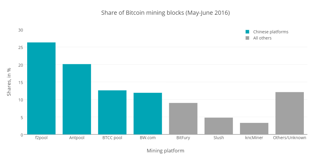 The one thing we agree with, mentioned in most of the media, is China's mining power. According to BitcoinChain.org, this is how mining power is distributed in the world. This chart shows that, for the last month, Chineses mining farms mined close to 70 percent of all new Bitcoins produced in that period. Note: rounding causes percentages not to sum correctly up to 100.