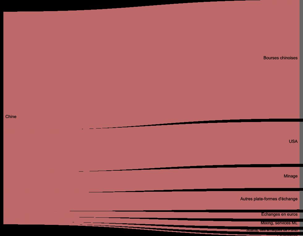 Le schéma simplifié des flux du bitcoin en provenance de la Chine de janvier à juin 2016. La majorité des bitcoins fraîchement minés circulent sur les marchés financiers chinois, où ils peuvent être échangés contre des yuans. Une infime partie des bitcoins sert à acheter ou vendre des produits ou des services (le flux «Portefeuilles» correspond aux portefeuilles bitcoin détenus par des particuliers). Données adaptées de Chainalysis pour le New York Times.